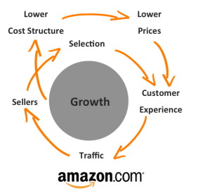 Amazon growth circle